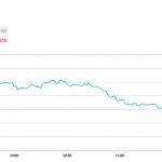 午市簡報 (9月5日): 兩市今早下跌