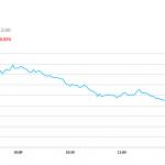 午市簡報 (9月7日): 兩市先升後跌