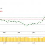 午市簡報 (9月11日): 發改委調查致周期股下跌
