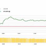 午市簡報 (9月14日): 汽車板塊兩市領漲