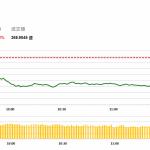 午市簡報 (9月17日): 兩市下挫,手機板塊領跌