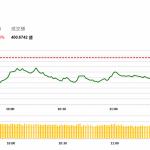 午市簡報 (9月18日): 中美貿易戰升温,兩市下挫