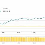 午市簡報 (9月19日): 兩市上漲,地産股領漲
