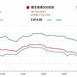市場資訊(9月28日): 國內公交車更換為新能源汽車利好相關股