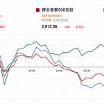 市場資訊(9月26日): 據報導過去一周全國水泥價格環比繼續上漲,全國均價每噸 413 元,全國庫容比為 54%,處於歷史較低水平
