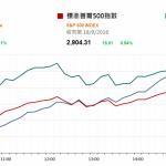 市場資訊(9月19日): 中國就美國徵稅行動作出反制措施但港股ADR高收