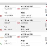 企業要聞(10月2日): 騰訊(00700 HK)旗下騰訊遊戲為了持續優化未成年人健康上網保護方案,以《王者榮耀》為試點