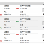 企業要聞(9月28日): 內地房地產開發商美的置業(3990 HK)於 9 月 28 日公開招股,10 月 4 日中午截止,招股價 為 17 元至 21.5 元