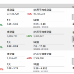 企業要聞(9月27日): 內地最大金屬鋰生產商江西贛鋒鋰業(1772 HK) (002460 CH)今天起招股,發行約 2 億股 H 股,當中 10%在港公開發售