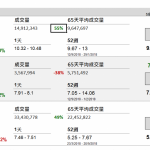 企業要聞(9月21日): 新世界發展(17 HK)截至 6 月底止財年公司股東應佔溢利 233.381 億港元,按年升 2.04 倍。