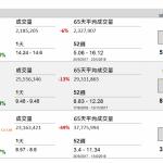 企業要聞(9月20日): 新創建(659 HK)截至今年 6 月底止 2018 財年的應佔經營溢利按年增 8%至 52.32 億港 元