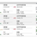 企業要聞(9月19日): 華潤水泥(1313 HK)發盈喜,預期今年首 9 個月,股東應佔盈利按年顯著增加,主要由於 期內產品售價上升,使毛利率較高。
