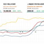 收市評論(9月18日): 午後兩市回升
