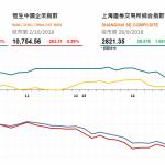 收市評論(10月2日): 大市午後續跌 恒指全日挫600多點
