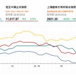 收市評論(9月28日): 石油股持續大漲 內地證監會換届