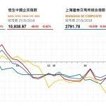 收市評論(9月27日): 兩地市場下跌,中銀香港升息
