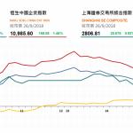 收市評論(9月26日): 兩地市場走强,石油股午後持續走高