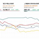 收市評論(10月3日): 大市午後跌幅收窄 恒指全日挫35點