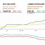 收市評論(9月24日): 藍籌股走弱,國務院發佈關於中美貿易白皮書