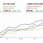 收市評論(9月21日):  藍籌股普遍上漲,兩地市場全周收漲