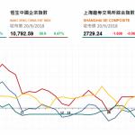 收市評論(9月20日): 航空股反彈,恒指收漲