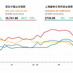 收市評論(9月19日): 兩市強勢反彈,權重股表現佳