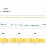 午市簡報 (10月2日): 中午收盤恒指挫400多點