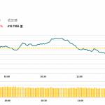 午市簡報 (9月27日): 匯豐恒生調高息率 金斯瑞遭做空暴跌47%