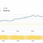 午市簡報 (9月26日): MSCI考慮提高A股比重,兩市走高