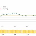 午市簡報 (10月3日): 中午收盤恒指續跌100多點