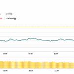 午市簡報 (9月24日): 傳內房取消預售制 雖經闢謠 相關股份仍下挫