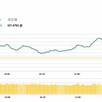午市簡報 (9月21日): 汽車股領漲 港銀行業可能跟進加息