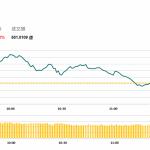 午市簡報 (9月20日): 兩市微跌,美團首日漲超5%