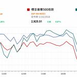 市場資訊(10月4日): 道指連升第五個交易日,最多升 177 點高見 26951 點,收市升 54 點或 0.20%,報 26828 點,連續第二天創收市新高。
