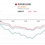 市場資訊(10月8日): 中國央行宣布,自 10 月 15 日起,下調大型商業銀行、股份製商業銀行、城市商業...