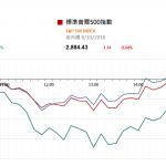 市場資訊(10月9日): 昨日李克强總理主持召開國常會,會議研究完善出口退稅政策