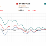 """市場資訊(10月10日): 近日上海石油天然氣交易中心的液化天然氣(LNG)價格達到了 4613 元/噸,突破去 年""""氣荒""""時創下的高點(4400 元/噸)"""