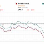 市場資訊(10月12日): 據報導,中國汽車流通協會上個月向政府提交文件,建議 2.0L 及以下排量車型的車輛 購置稅減半至 5%