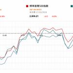 市場資訊(10月18日): 本月 17 日鐵礦石期貨主力合約收漲 2.65% ,創出今年 3 月以來新高,螺紋鋼、焦炭價 格亦上漲 1 %以上