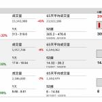 企業要聞(10月4日): 在納斯達克上市的內地視頻平臺嗶哩嗶哩(B 站)(BILI US)與騰訊(00700 HK)聯合公佈,騰訊將以每股 12.67 元,認購 B 站 2506.35 萬股新股