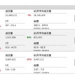 企業要聞(10月5日): 騰訊(00700 HK)公佈,將斥最多 1.75 億美元(約 13.65 億港元),認購 Voyager Innovations 新股。