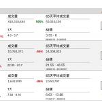企業要聞(10月8日): 聯想集團(992 HK)發布公告稱注意到近期公司股價出現突然波動以及部分新聞 報導報稱某家以美國爲基地的重要主機板製造商
