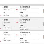 企業要聞(10月9日): 據報道,騰訊(700 HK)擬向巴西金融科技初創企業 Nubank 投資 2 億美元(約 15.6 億港元)。