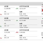 企業要聞(10月11日): 鞍鋼股份(347 HK)公布,預期截至 9 月底止,9 個月盈利將按年上升約 80.52%, 去年同期盈利約 37.93 億元(人民幣‧下同)。