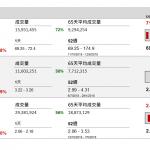 企業要聞(10月12日): 華晨汽車(1114 HK)宣布,以 290 億元(人民幣‧下同),向寶馬(BMW GR)出售與 其之合資公司華晨寶馬 25%股權。
