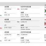 企業要聞(10月15日): 中國國航(753 HK)公布,9 月客運運力投入按年上升 6.3%;旅客周轉量增加6.9%。
