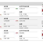企業要聞(10月16日): 中集中煤發盈喜 - 中集集團(2039 HK)發盈喜,預期今年首三季淨利潤約 20.95 億元至 27.5 億元(人民幣‧下同),按年增 60%至 1.1 倍