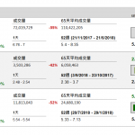 企業要聞(10月18日): 中國石化(386 HK)發盈喜,預測今年首三季歸屬母公司股東淨利潤按年增長54.7%至56.6%