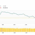 午市簡報 (10月16日): 恒指沖高回落 石油股漲幅明顯