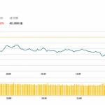 午市簡報 (10月15日): 兩市續跌